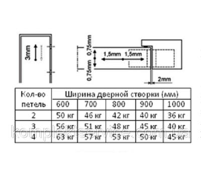 Техническая таблица с весовой нагрузки для петель Cemom