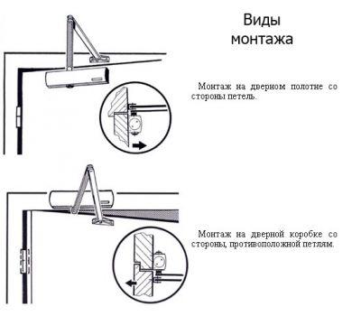 Схема монтажа доводчика Geze TS 1500